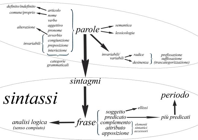 elementi_di_analisi_logica_e_grammaticale_della_lingua_italiana